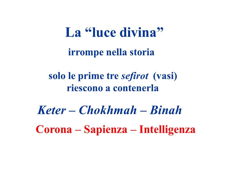 La luce divina irrompe nella storia solo le prime tre sefirot (vasi) riescono a contenerla Keter – Chokhmah – Binah Corona – Sapienza – Intelligenza
