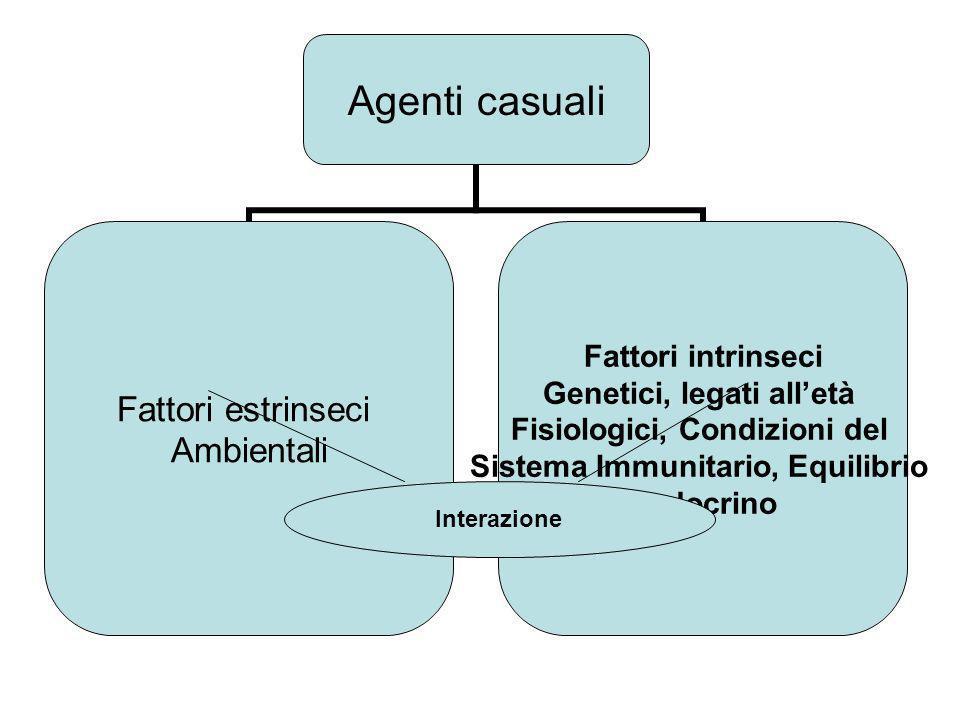 Agenti casuali Fattori estrinseci Ambientali Fattori intrinseci Genetici, legati alletà Fisiologici, Condizioni del Sistema Immunitario, Equilibrio en