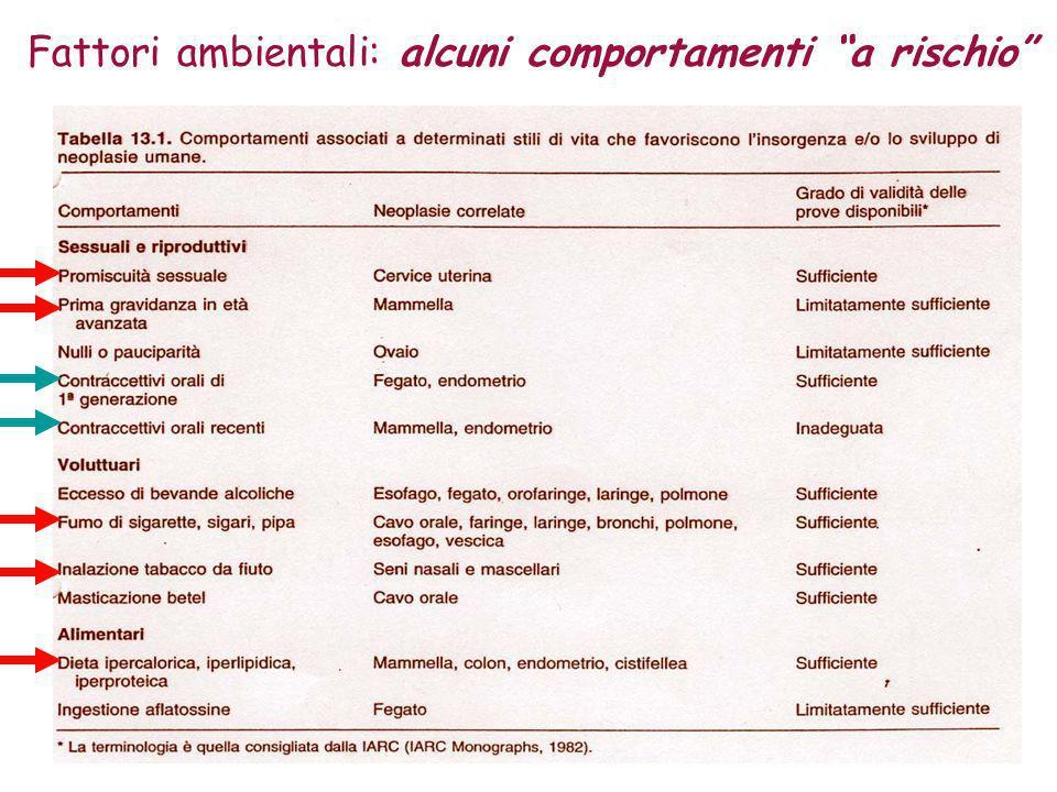 Precancerosi : condizioni dal significato analogo a quello delle lesioni pre-neoplastiche osservate dalla cancerogenesi sperimentale