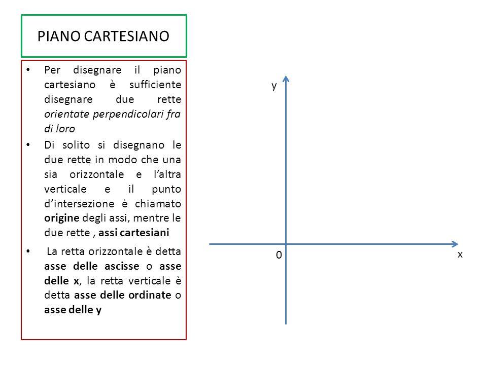 PIANO CARTESIANO Abbiamo così due assi orientati (cioè con un verso individuato da una freccia): l asse delle x e l asse delle y.