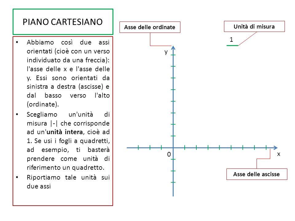 PIANO CARTESIANO Abbiamo così due assi orientati (cioè con un verso individuato da una freccia): l'asse delle x e l'asse delle y. Essi sono orientati