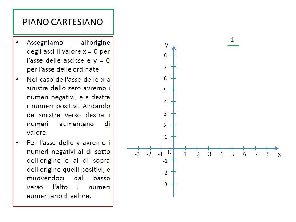 PIANO CARTESIANO Ora possiamo rappresentare un qualsiasi punto P del piano cartesiano mediante una coppia ordinata di numeri reali Si proietta perpendicolarmente il punto sullasse delle x Il valore 5 individuato sullasse delle x si chiamerà ascissa del punto P Si proietta lo stesso punto sullasse delle y Il valore 6 individuato sullasse y si chiamerà ordinata del punto P Il punto P sarà rappresentato da una coppia di numeri P (5,6) Si legge: punto P di coordinate cinque e sei y x x 0 1 12345678-2-3 1 2 3 4 5 6 7 8 -2 -3 P Ascissa di P Ordinata di P