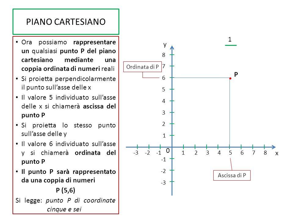 PIANO CARTESIANO In questo modo abbiamo un vero e proprio sistema di coordinate che da una parte associa ad ogni punto del piano cartesiano una e una sola coppia di numeri P (x p, x p ) Dall altra sappiamo che ad una qualsiasi coppia di numeri reali corrisponderà uno ed un solo punto del piano (x, y) punto Abbiamo realizzato così un tipo di corrispondenza coppie-punti che in Matematica si dice biunivoca.