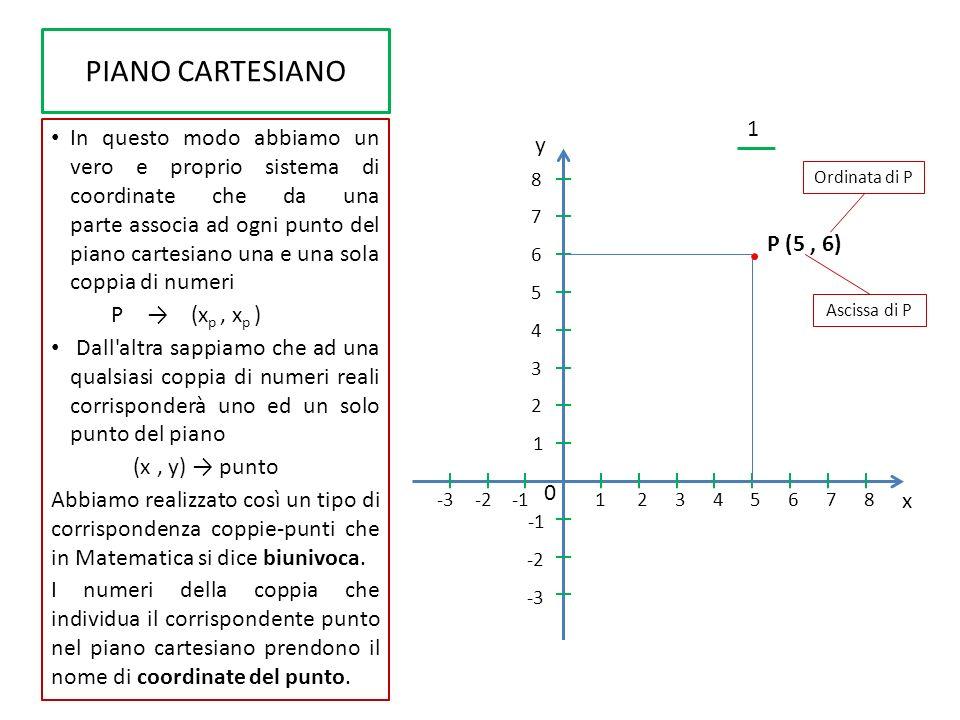 ESEMPIO DI RAPPRESENTAZIONE Dobbiamo rappresentare i seguenti punti: A (-3, 3 ) B (5, 6 ) C (3, -2) Svolgimento: ci basta disegnare gli assi del piano cartesiano come abbiamo fatto in precedenza, fissando un unità di misura e graduando gli assi.