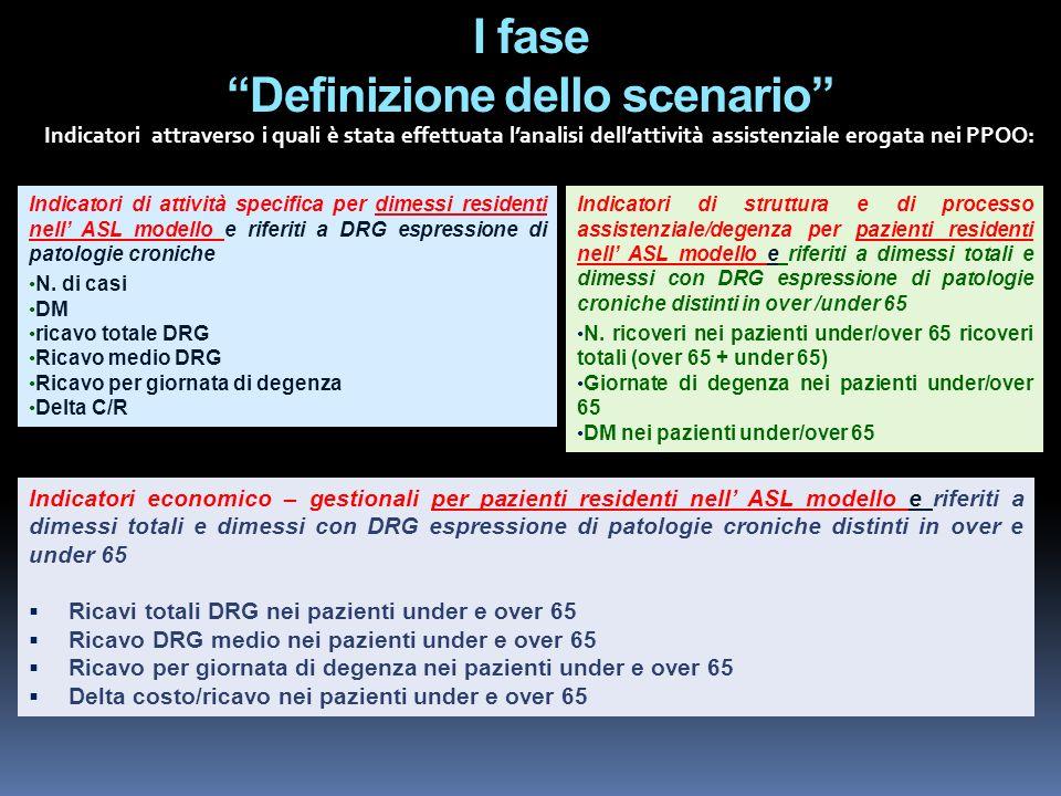 I fase Definizione dello scenario Indicatori attraverso i quali è stata effettuata lanalisi dellattività assistenziale erogata nei PPOO: Indicatori ec