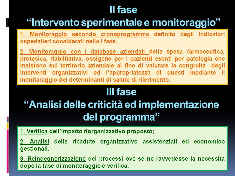 II fase Intervento sperimentale e monitoraggio 1. Monitoraggio secondo cronoprogramma definito degli indicatori ospedalieri considerati nella I fase.