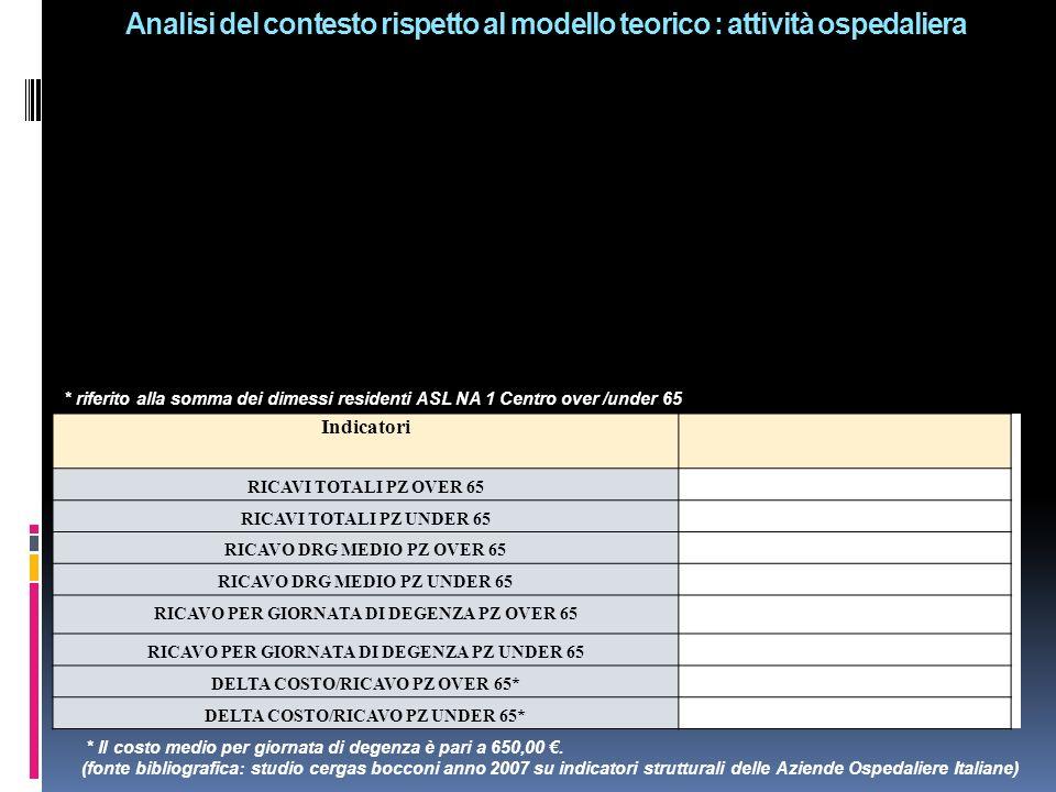 Analisi del contesto rispetto al modello teorico : attività ospedaliera * riferito alla somma dei dimessi residenti ASL NA 1 Centro over /under 65 Ind