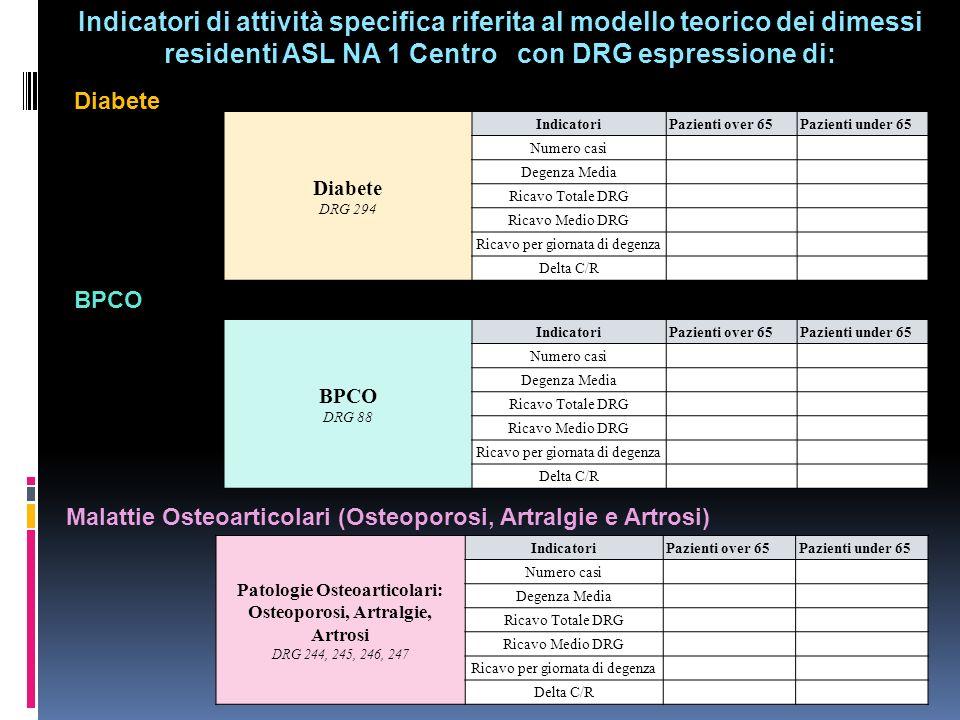 Indicatori di attività specifica riferitadimessi residenti ASL NA 1 Centro con DRG espressione di: Indicatori di attività specifica riferita al modell
