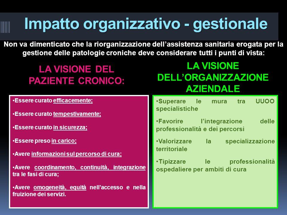 Impatto organizzativo - gestionale LA VISIONE DEL PAZIENTE CRONICO: LA VISIONE DELLORGANIZZAZIONE AZIENDALE Essere curato efficacemente; Essere curato