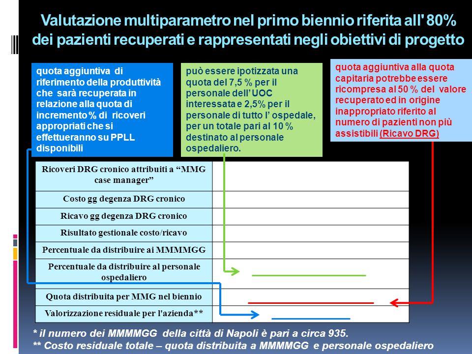 Valutazione multiparametro nel primo biennio riferita all' 80% dei pazienti recuperati e rappresentati negli obiettivi di progetto Ricoveri DRG cronic