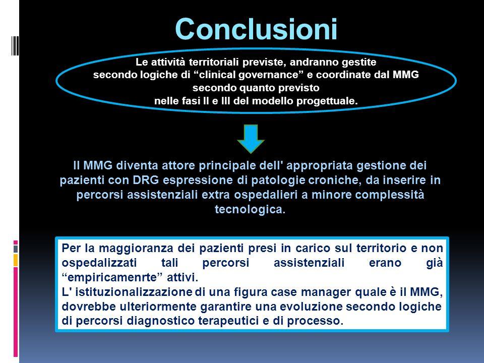 Conclusioni Le attività territoriali previste, andranno gestite secondo logiche di clinical governance e coordinate dal MMG secondo quanto previsto ne