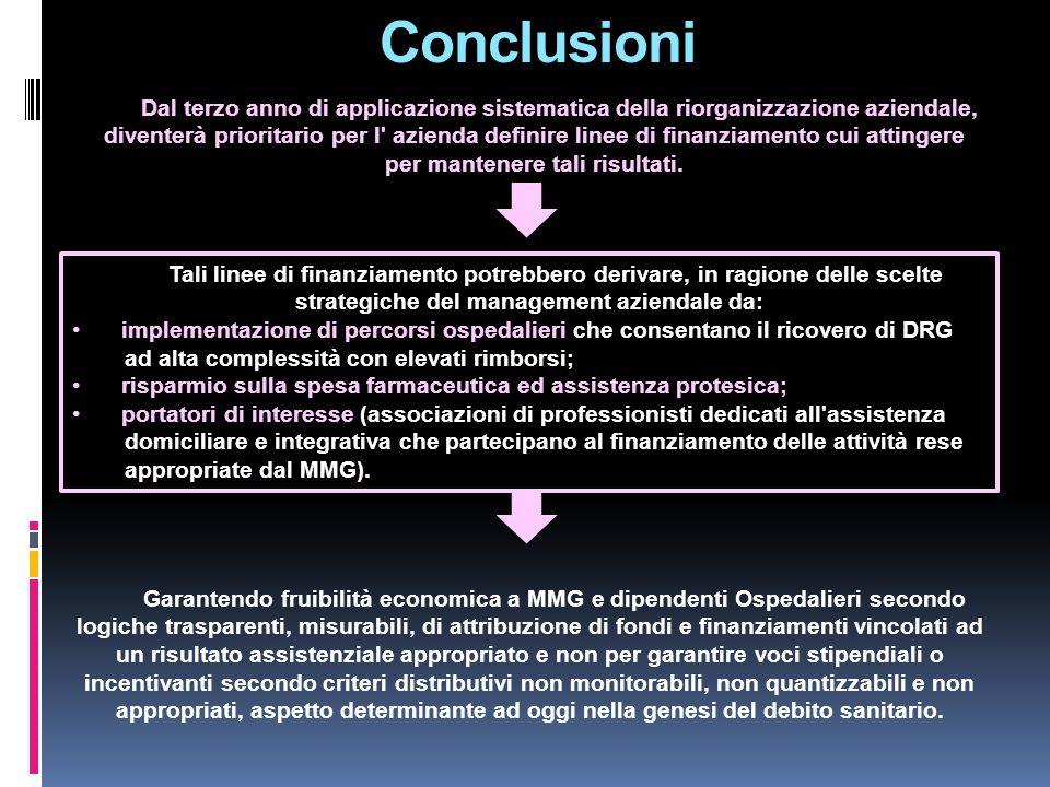 Conclusioni Garantendo fruibilità economica a MMG e dipendenti Ospedalieri secondo logiche trasparenti, misurabili, di attribuzione di fondi e finanzi