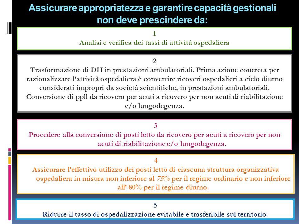 3 Assicurare appropriatezza e garantire capacità gestionali non deve prescindere da: 1 Analisi e verifica dei tassi di attività ospedaliera 5 Ridurre