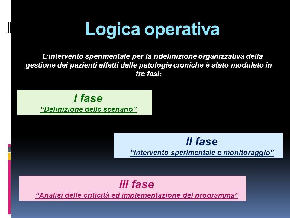 Logica operativa Lintervento sperimentale per la ridefinizione organizzativa della gestione dei pazienti affetti dalle patologie croniche è stato modu