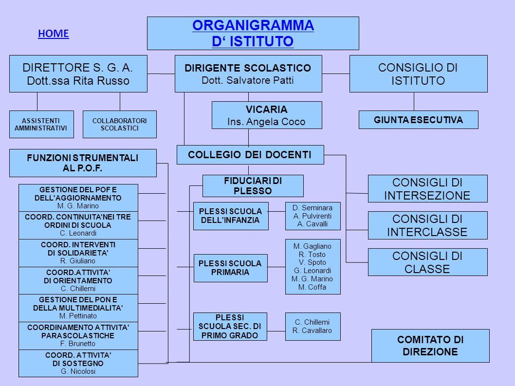 ORGANIGRAMMA D ISTITUTO DIRIGENTE SCOLASTICO Dott. Salvatore Patti DIRETTORE S. G. A. Dott.ssa Rita Russo CONSIGLIO DI ISTITUTO ASSISTENTI AMMINISTRAT