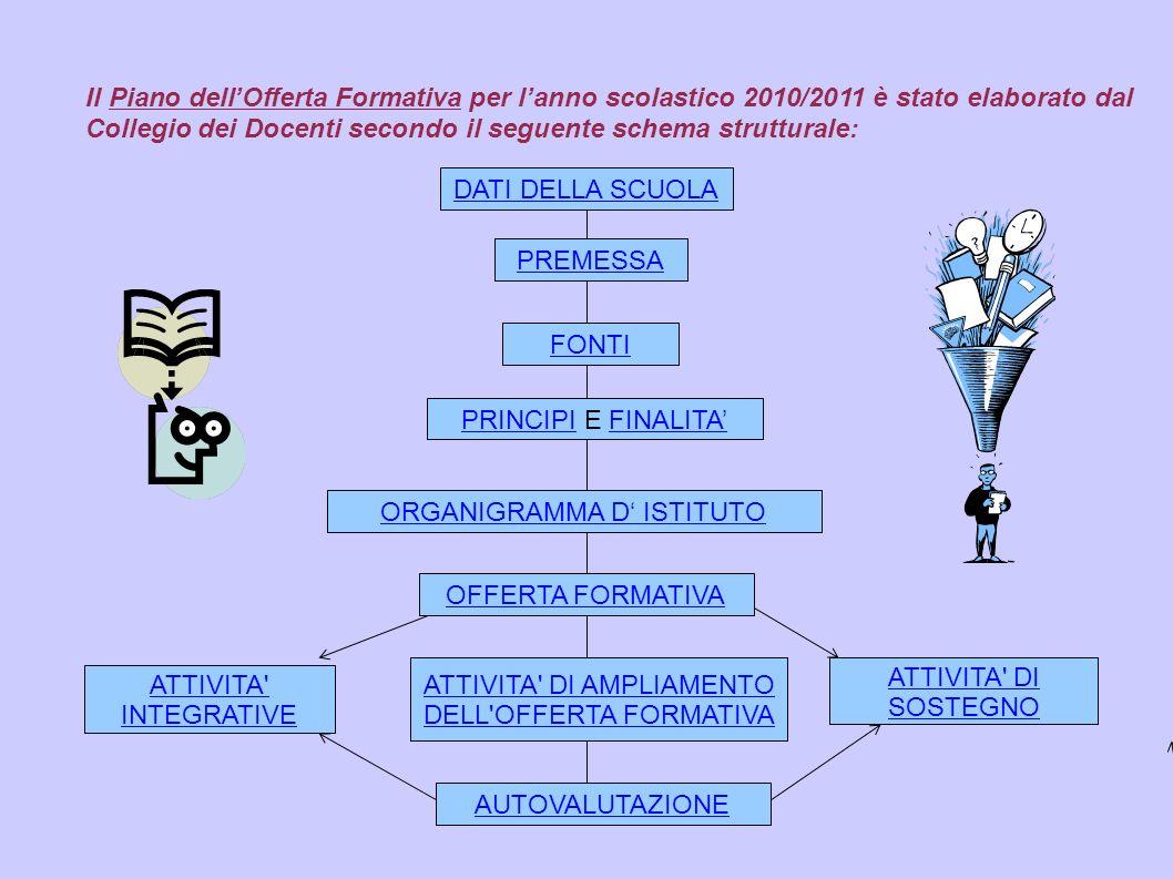 Il Piano dellOfferta Formativa per lanno scolastico 2010/2011 è stato elaborato dal Collegio dei Docenti secondo il seguente schema strutturale: DATI