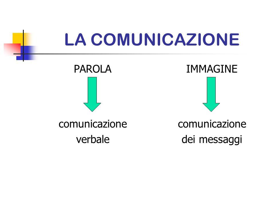 LA COMUNICAZIONE PAROLA comunicazione verbale IMMAGINE comunicazione dei messaggi