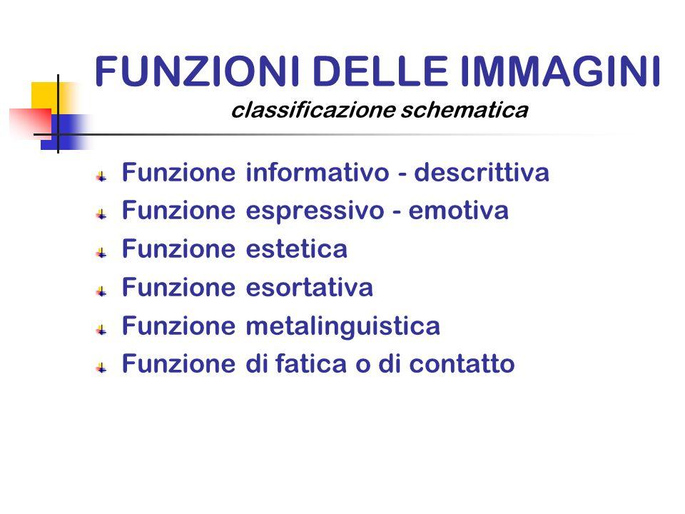 FUNZIONI DELLE IMMAGINI classificazione schematica Funzione informativo - descrittiva Funzione espressivo - emotiva Funzione estetica Funzione esortat