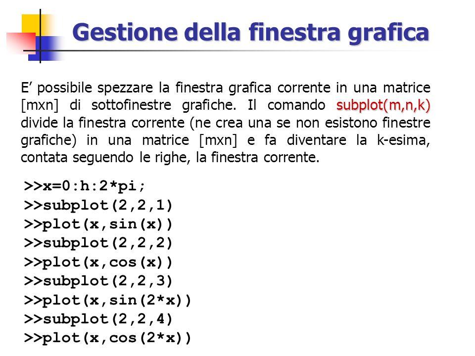 Gestione della finestra grafica subplot(m,n,k) E possibile spezzare la finestra grafica corrente in una matrice [mxn] di sottofinestre grafiche. Il co