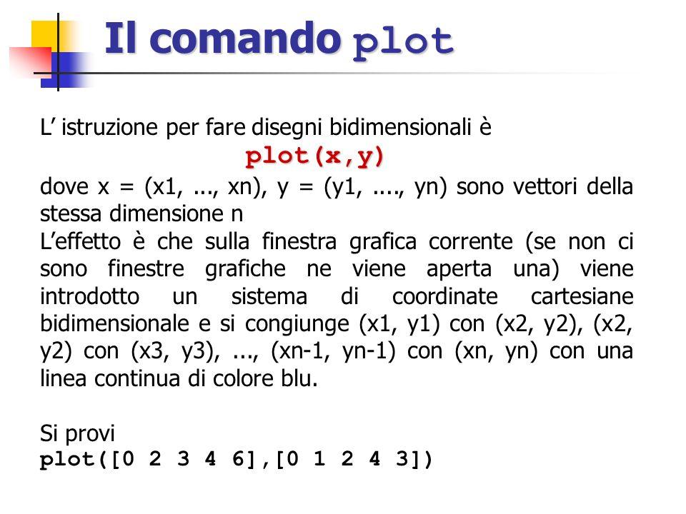 Il comando plot L istruzione per fare disegni bidimensionali èplot(x,y) dove x = (x1,..., xn), y = (y1,...., yn) sono vettori della stessa dimensione n Leffetto è che sulla finestra grafica corrente (se non ci sono finestre grafiche ne viene aperta una) viene introdotto un sistema di coordinate cartesiane bidimensionale e si congiunge (x1, y1) con (x2, y2), (x2, y2) con (x3, y3),..., (xn-1, yn-1) con (xn, yn) con una linea continua di colore blu.