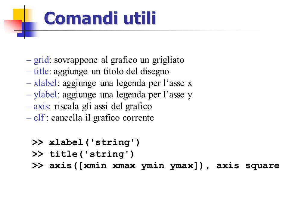 Comandi utili – grid: sovrappone al grafico un grigliato – title: aggiunge un titolo del disegno – xlabel: aggiunge una legenda per lasse x – ylabel: