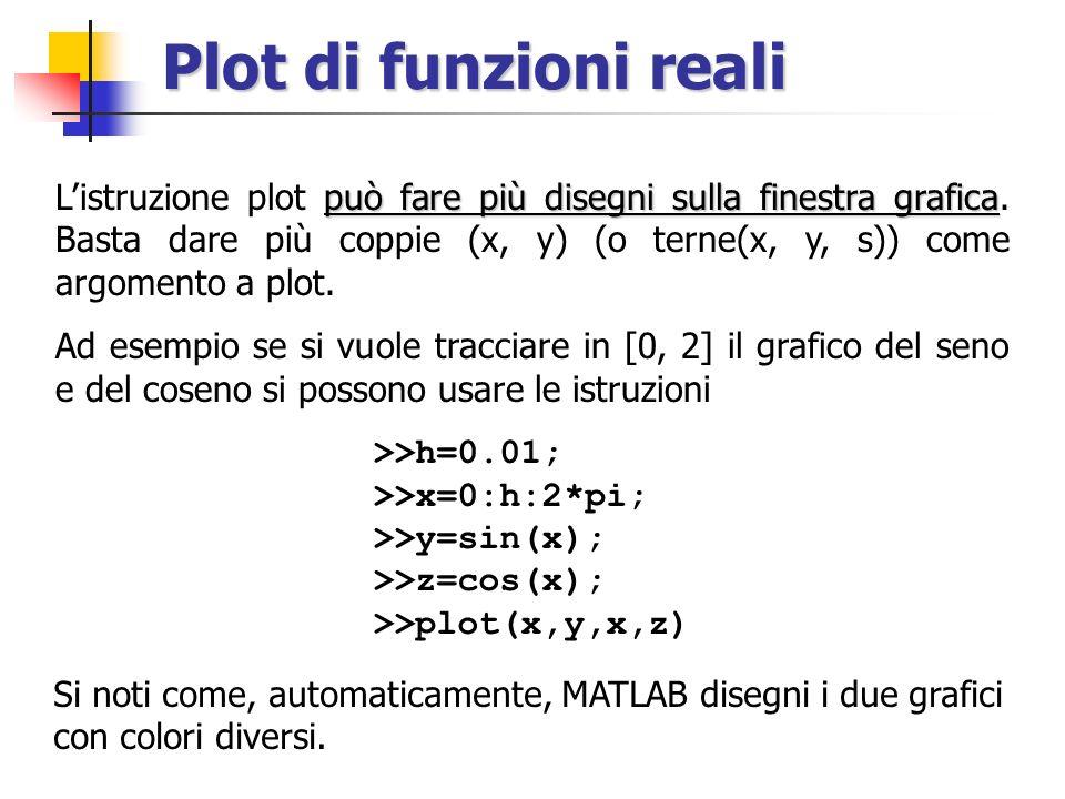 Plot di funzioni reali >>h=0.01; >>x=0:h:2*pi; >>y=sin(x); >>z=cos(x); >>plot(x,y,x,z) può fare più disegni sulla finestra grafica Listruzione plot può fare più disegni sulla finestra grafica.