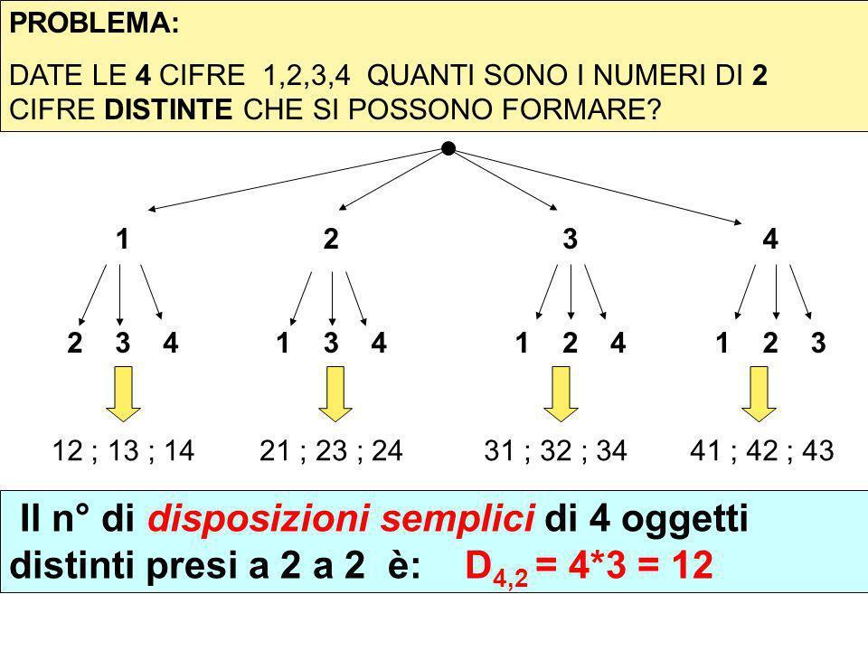 PROBLEMA: DATE LE 4 CIFRE 1,2,3,4 QUANTI SONO I NUMERI DI 2 CIFRE DISTINTE CHE SI POSSONO FORMARE? 1 2 3 4 2 1 3 4 3 1 2 4 12 ; 13 ; 1421 ; 23 ; 2431