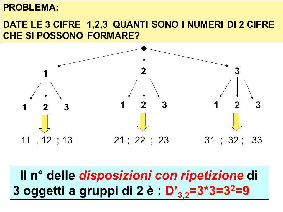 PROBLEMA: DATE LE 3 CIFRE 1,2,3 QUANTI SONO I NUMERI DI 2 CIFRE CHE SI POSSONO FORMARE? 1 1 2 3 2 1 2 3 3 1 2 3 11, 12 ; 1321 ; 22 ; 2331 ; 32 ; 33 Il
