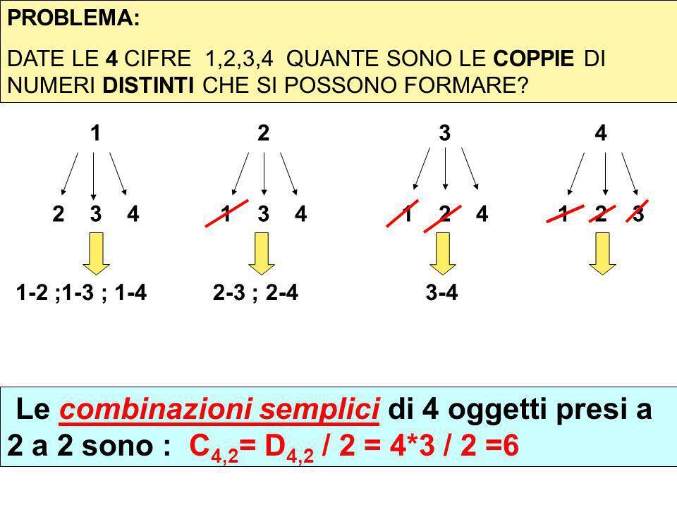 PROBLEMA: DATE LE 4 CIFRE 1,2,3,4 QUANTE SONO LE COPPIE DI NUMERI DISTINTI CHE SI POSSONO FORMARE? 1 2 3 4 2 1 3 4 3 1 2 4 1-2 ;1-3 ; 1-42-3 ; 2-43-4