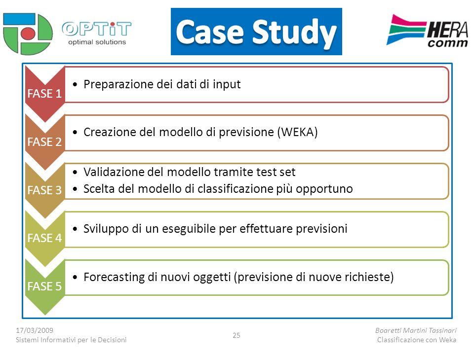 FASE 1 Preparazione dei dati di input FASE 2 Creazione del modello di previsione (WEKA) FASE 3 Validazione del modello tramite test set Scelta del mod