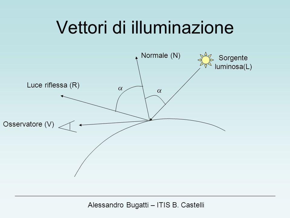 Alessandro Bugatti – ITIS B. Castelli Vettori di illuminazione Osservatore (V) Sorgente luminosa(L) Normale (N) Luce riflessa (R)