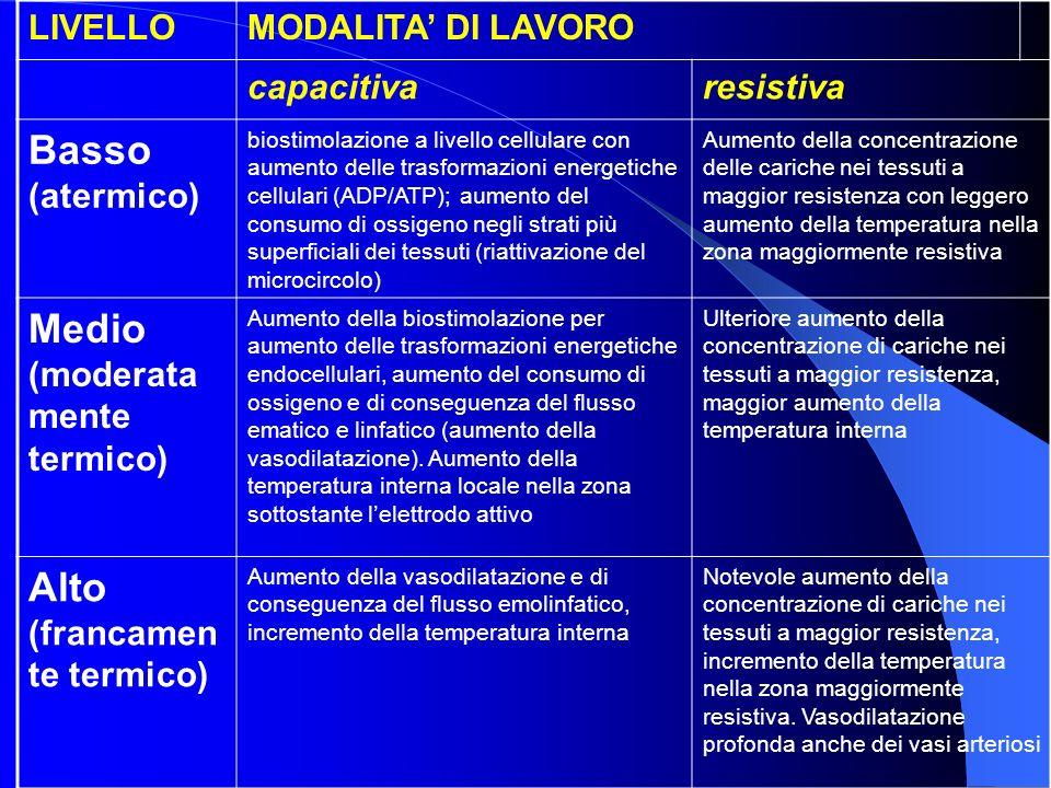 LIVELLOMODALITA DI LAVORO capacitivaresistiva Basso (atermico) biostimolazione a livello cellulare con aumento delle trasformazioni energetiche cellul