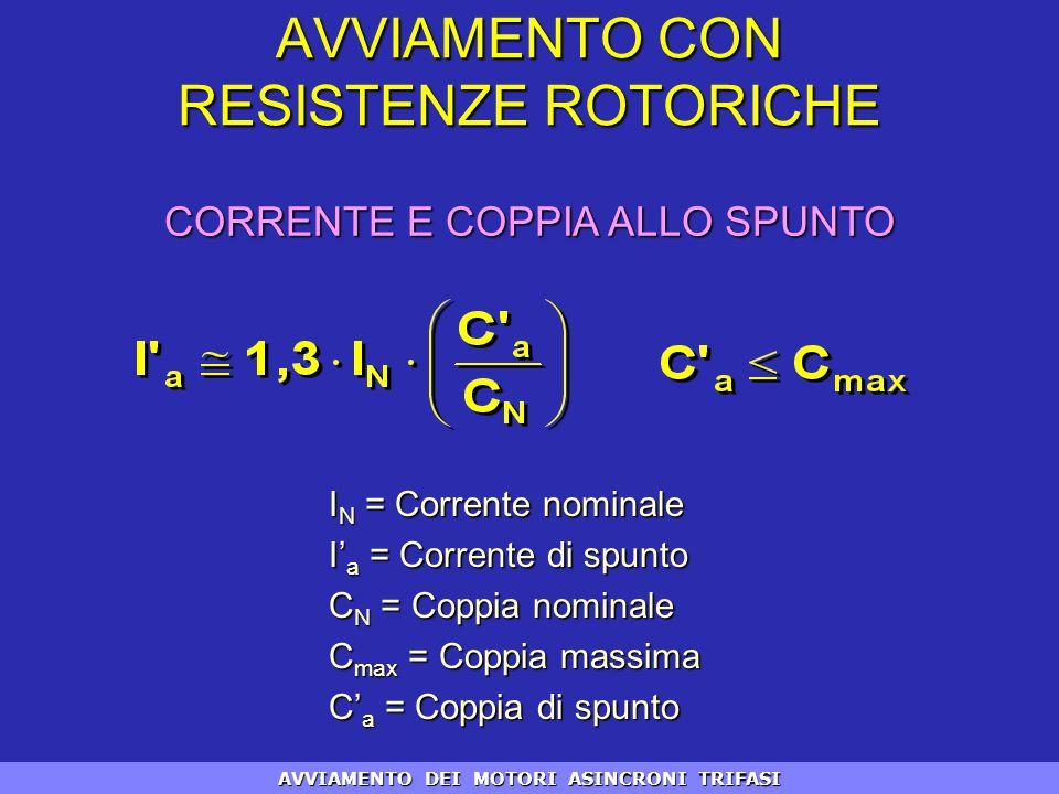 I N = Corrente nominale I a = Corrente di spunto C N = Coppia nominale C max = Coppia massima C a = Coppia di spunto CORRENTE E COPPIA ALLO SPUNTO AVV