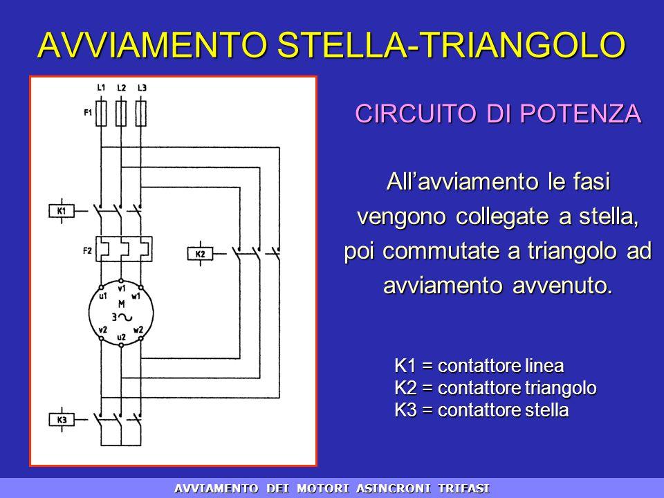 CIRCUITO DI POTENZA Allavviamento le fasi vengono collegate a stella, poi commutate a triangolo ad avviamento avvenuto. K1 = contattore linea K2 = con