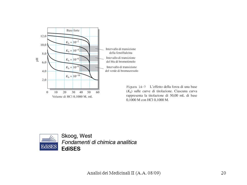 Analisi dei Medicinali II (A.A. 08/09)20