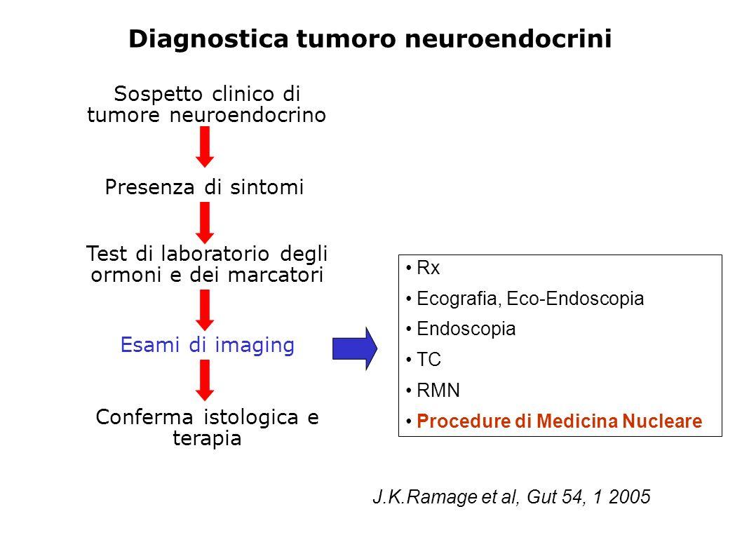 Diagnostica tumoro neuroendocrini Sospetto clinico di tumore neuroendocrino Presenza di sintomi Test di laboratorio degli ormoni e dei marcatori Esami