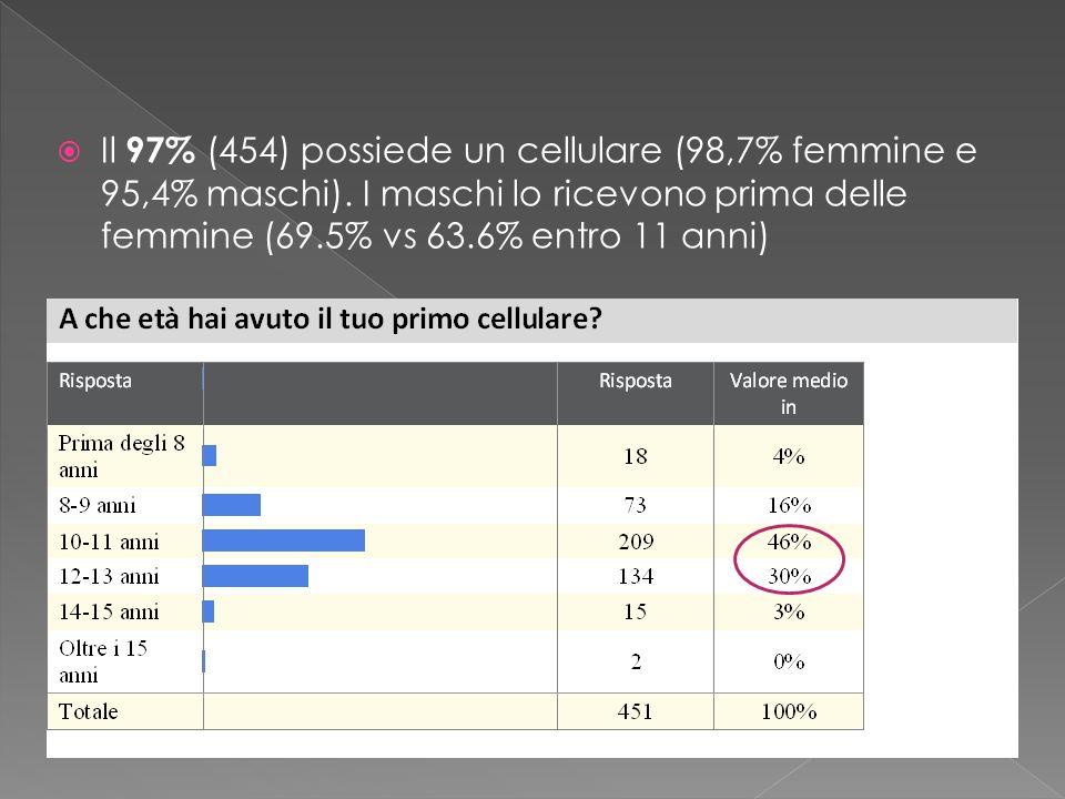 Il 97% (454) possiede un cellulare (98,7% femmine e 95,4% maschi). I maschi lo ricevono prima delle femmine (69.5% vs 63.6% entro 11 anni)