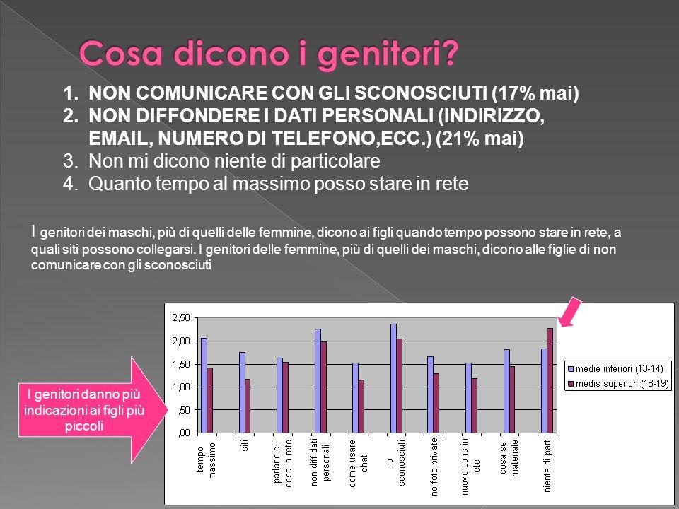 1.NON COMUNICARE CON GLI SCONOSCIUTI (17% mai) 2.NON DIFFONDERE I DATI PERSONALI (INDIRIZZO, EMAIL, NUMERO DI TELEFONO,ECC.) (21% mai) 3.Non mi dicono