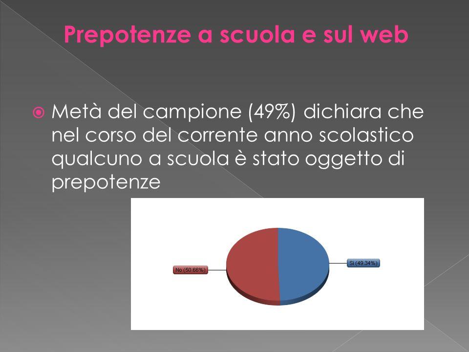 Metà del campione (49%) dichiara che nel corso del corrente anno scolastico qualcuno a scuola è stato oggetto di prepotenze Prepotenze a scuola e sul web