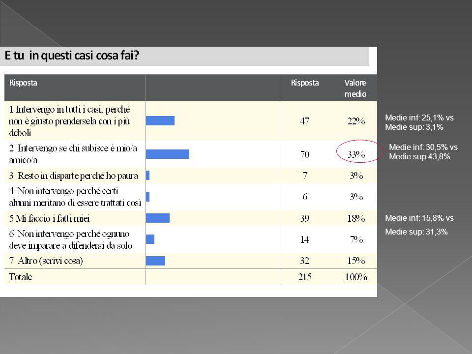 Medie inf: 25,1% vs Medie sup: 3,1% Medie inf: 30,5% vs Medie sup:43,8% Medie inf: 15,8% vs Medie sup: 31,3%