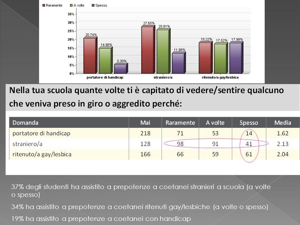 37% degli studenti ha assistito a prepotenze a coetanei stranieri a scuola (a volte o spesso) 34% ha assistito a prepotenze a coetanei ritenuti gay/le