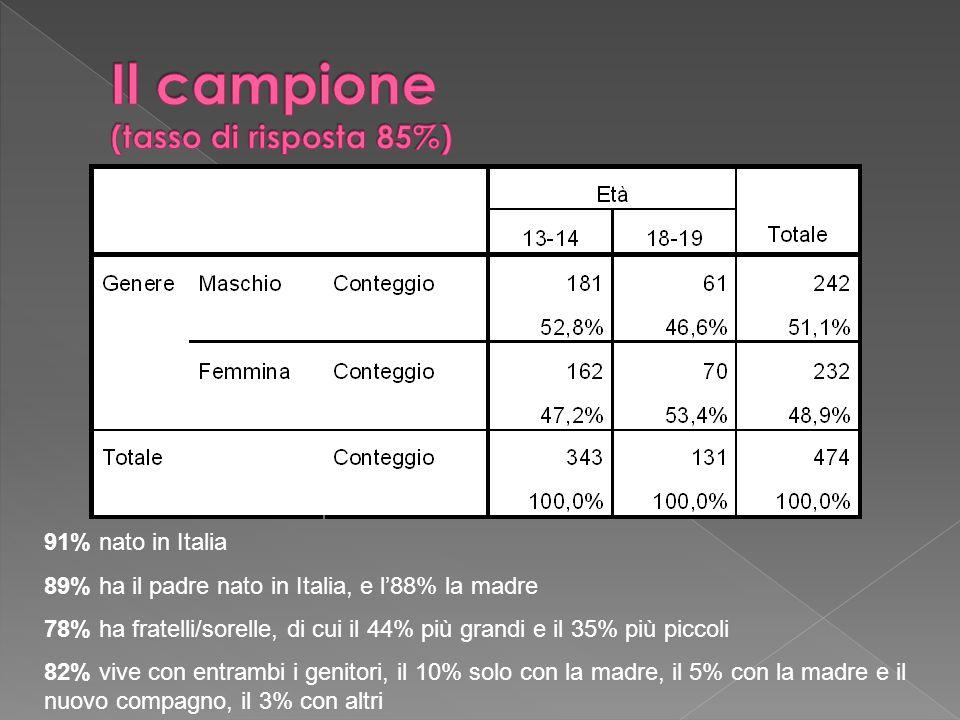 91% nato in Italia 89% ha il padre nato in Italia, e l88% la madre 78% ha fratelli/sorelle, di cui il 44% più grandi e il 35% più piccoli 82% vive con