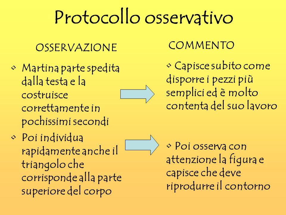 Protocollo osservativo Martina parte spedita dalla testa e la costruisce correttamente in pochissimi secondi Poi individua rapidamente anche il triang