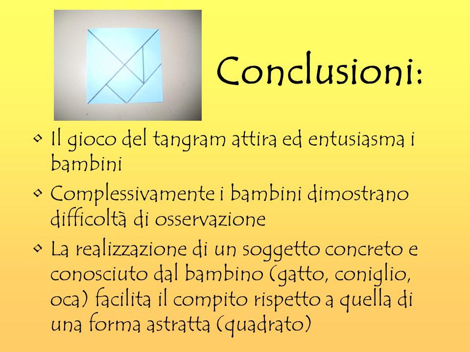 Conclusioni: Il gioco del tangram attira ed entusiasma i bambini Complessivamente i bambini dimostrano difficoltà di osservazione La realizzazione di