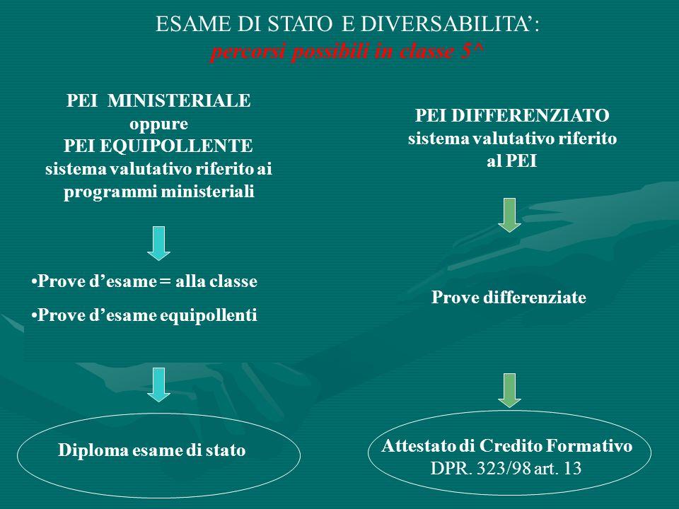 ADEMPIMENTI DEL C.di CLASSE - COMMISSIONE PRESA VISIONE DELLA DOCUMENTAZIONE RELATIVA AL PERCORSO FORMATIVO REALIZZATO (TRIENNIO E CLASSE 4^) STESURA COLLEGIALE DEL PDF (AGGIORNAMENTO) STESURA COLLEGIALE DEL PEI (CON APPORTO DELLE SINGOLE MATERIE E RIFERIMENTO NELLE PROGRAMMAZIONI DISCIPLINARI E DI CLASSE) INCONTRI CON FAMIGLIA E ASL PER PDF E PEI (CLASSE 5^) PEI DIFFERENZIATO: RICHIESTA DI ASSENSO DELLA FAMIGLIA SUL SISTEMA DI VALUTAZIONE RIFERITO AL PEI (CLASSE 5^) STESURA DELLA RELAZIONE (COLLEGIALE CON APPORTO DI TUTTE LE DISCIPLINE) DA ALLEGARE AL DOCUMENTO DEL 15 MAGGIO EVENTUALE PREDISPOSIZIONE DI MODELLLI DI PROVE DIFFERENZIATE O EQUIPOLLENTI COERENTI CON IL PEI REALIZZATO E RELATIVE MODALITA PROVE DESAME EVENTUALE ATTESTATO DI CREDITO FORMATIVO (COLLEGIALE)