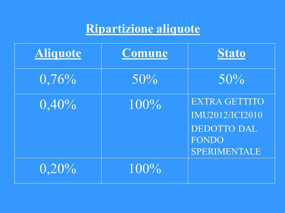 Ripartizione aliquote AliquoteComuneStato 0,76%50% 0,40%100% EXTRA GETTITO IMU2012/ICI2010 DEDOTTO DAL FONDO SPERIMENTALE 0,20%100%