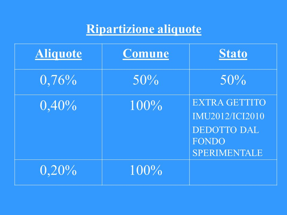 Detrazioni di imposta 200 Euro per u.i.adibita ad abitazione principale e pertinenze.