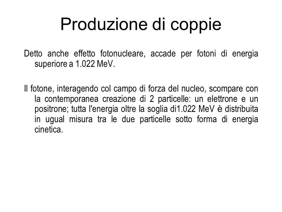 Produzione di coppie Detto anche effetto fotonucleare, accade per fotoni di energia superiore a 1.022 MeV. Il fotone, interagendo col campo di forza d