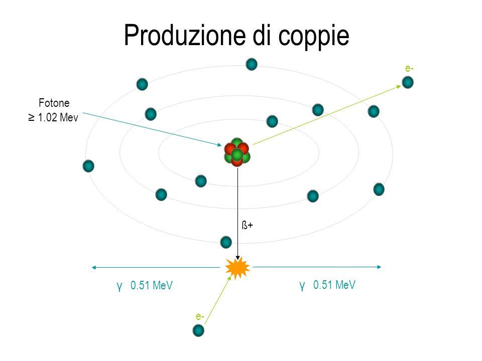 Produzione di coppie Fotone 1.02 Mev e- ß+ e- γ 0.51 MeV