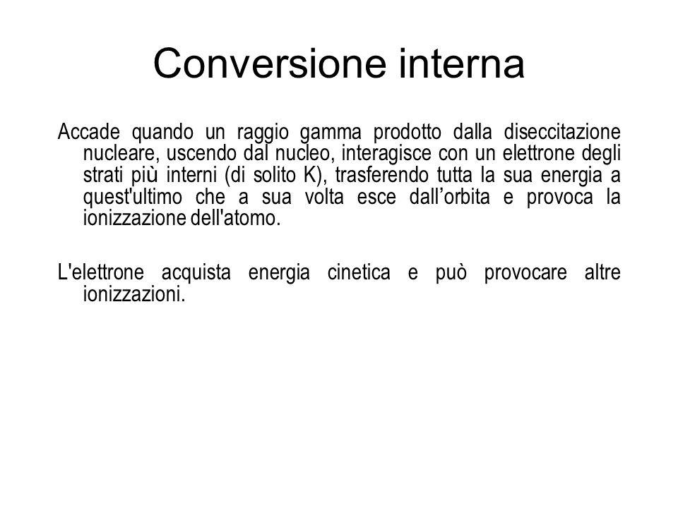 Conversione interna Accade quando un raggio gamma prodotto dalla diseccitazione nucleare, uscendo dal nucleo, interagisce con un elettrone degli strat